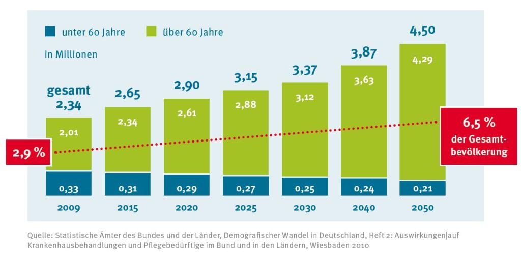 Pflegebeduerftige in Deutschland